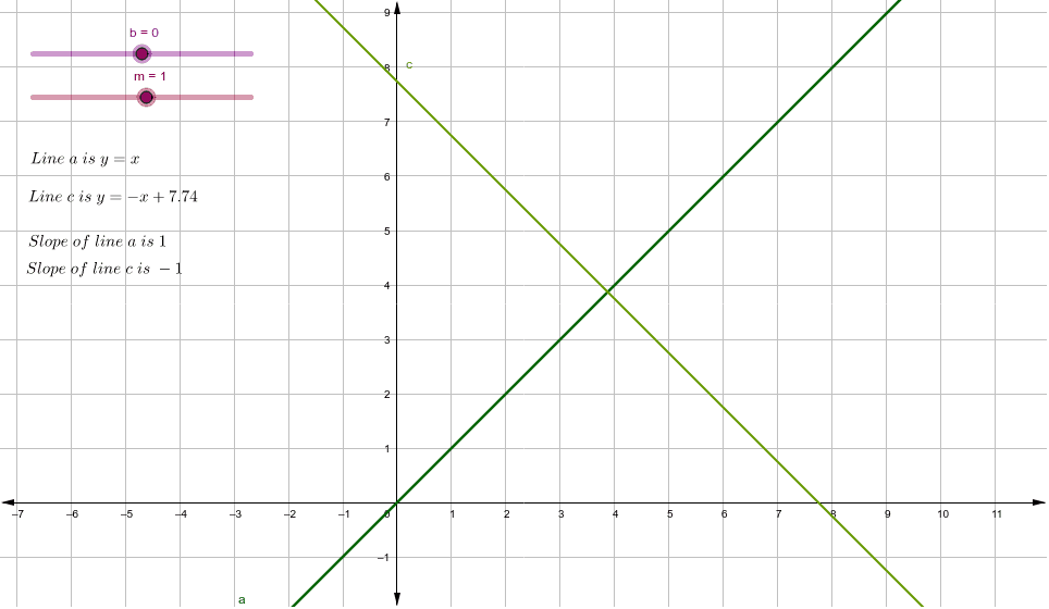 Move each slider. Notice what changes and what stays the same for each linear equation.