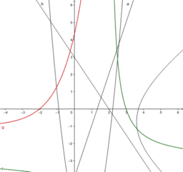 Chapter 2 Algebra: Lesson 3, Lesson 4