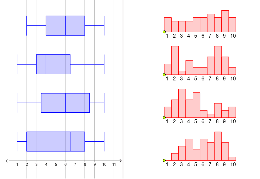 Each boxplot corresponds to one of the histograms. Match the histograms to the boxplots and explain how you made your choices.