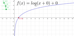 Transformations of a Graph of a Logarithmic Function