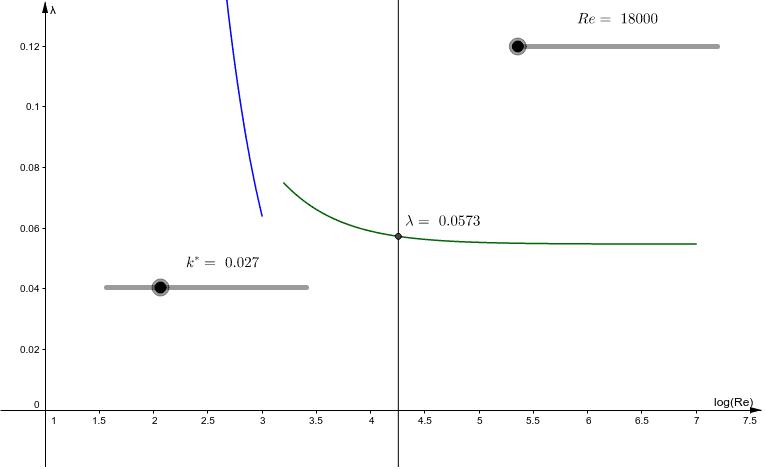 svislá osa lineární
