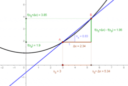 Haciendo visible el cálculo diferencial e integral