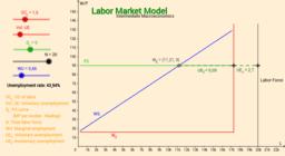 Labor Market Model