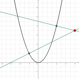 Normals to a Quadratic through a Given Point