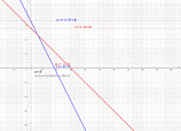 Lineare Gleichungssysteme - Gleichsetzungsverfahren