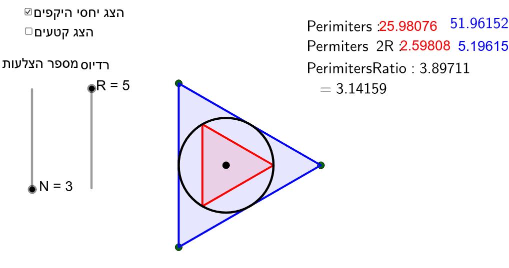 מגדילים את N כל פעם פי 2 עד שהיחס בין המצולע הכחול לרדיוס והמצולע האדום לרדיוס קרובים ל-Pi