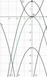 Ecuacion cuadratica decraciente