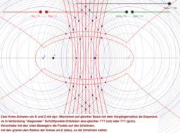 Kreisscharen dynamisch wachsend, Exponentiell?