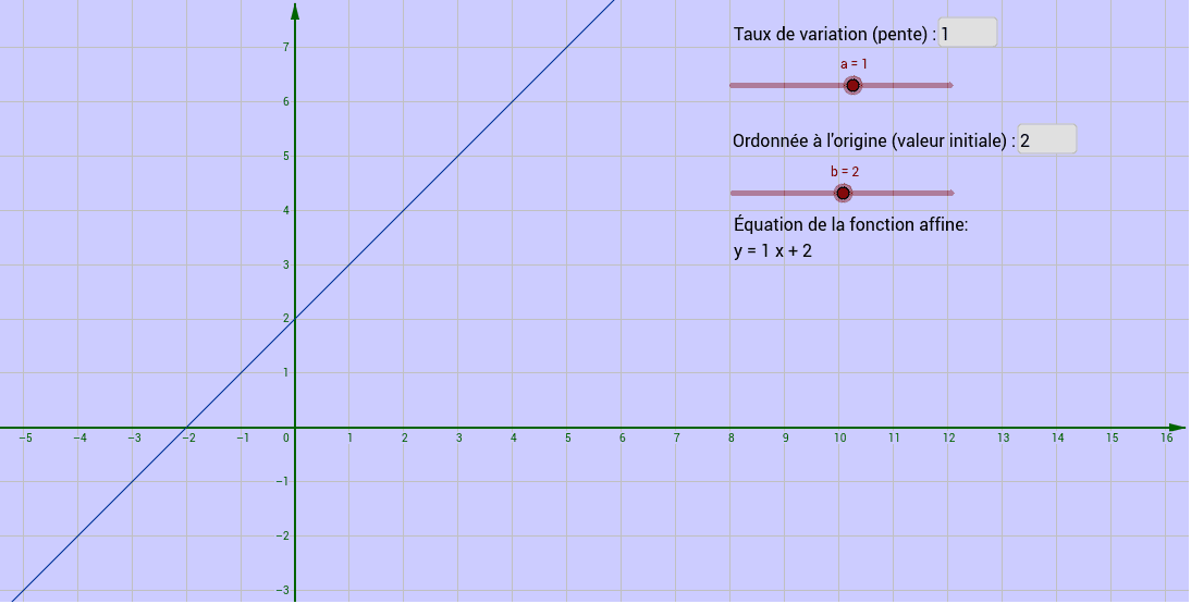"""Bouge les curseurs afin de modifier le taux de variation et la valeur initiale.  Observe ensuite comment la droite réagit. Tapez """"Entrée"""" pour démarrer l'activité"""