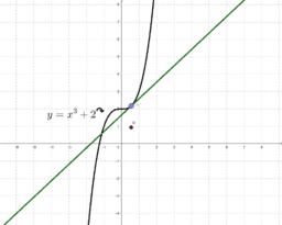 The Slope of the tangent to the cubic function