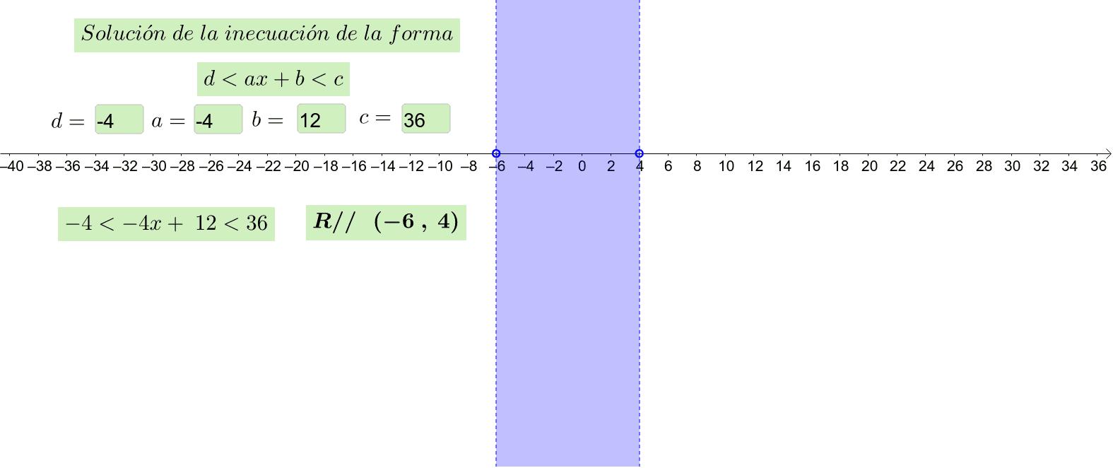 Representación gráfica de la solución de inecuaciones  sencillas de primer grado