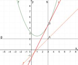 Problem 3 - Grafisk