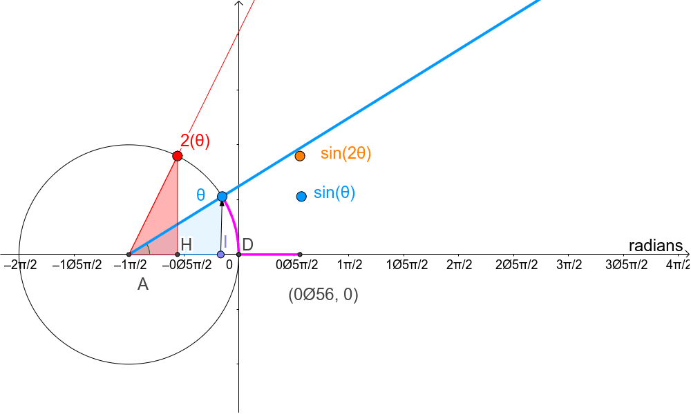 double angle sine tracer Press Enter to start activity