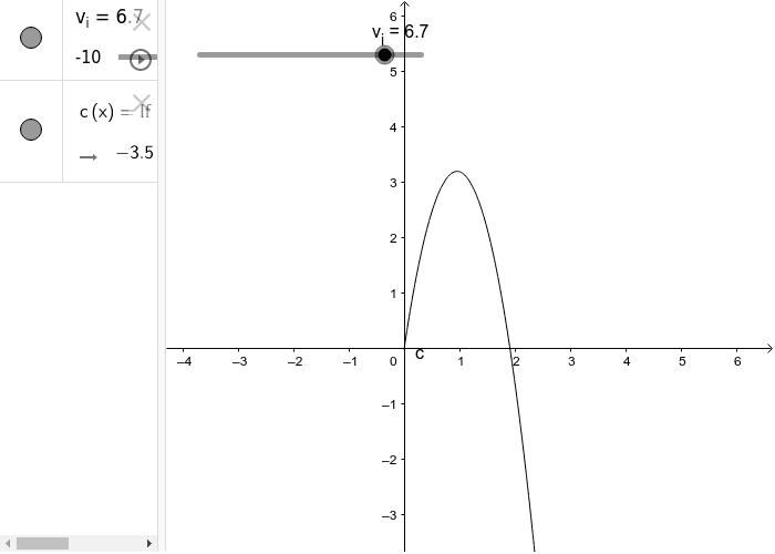 Gráfica posición contra tiempo: ¿Qué pasa si varío la velocidad inicial?