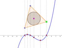Geometry of a Cubic Polynomial