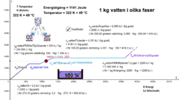 Fysik 1 Kapitel 9 - värme - vatten i olika faser: T-E-diagram