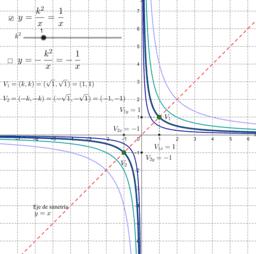 Funciones de proporcionalidad inversa