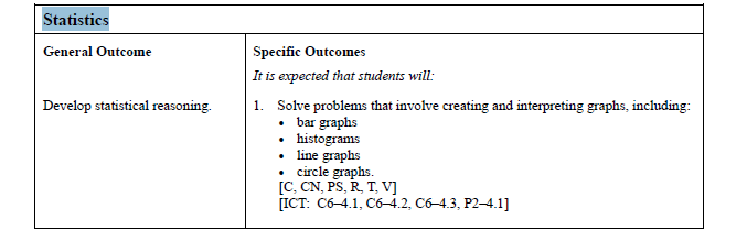 Curricular Links: Math 20-3 Specific Outcomes