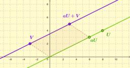 Description of a line