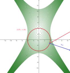 Magie der Lagrange Multiplikatoren