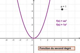 Fonction du second degré paramètre a