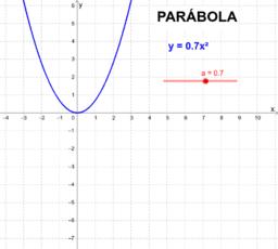 FSS9 - Estudo da concavidade da parábola