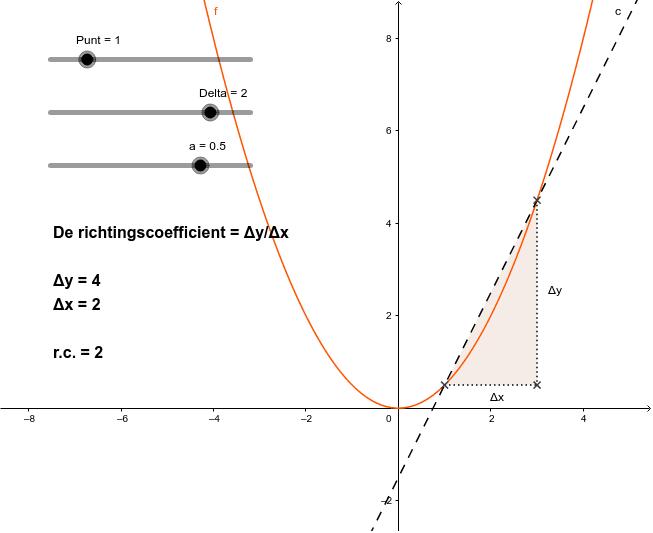 Bepaling van de rico bij een punt op de grafiek Klik op Enter om de activiteit te starten