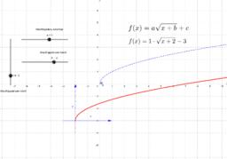 Négyzetgyök függvény transzformációi