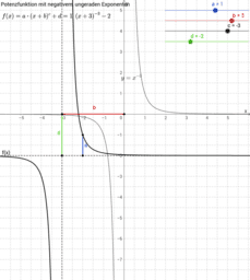 Potenzfunktion mit negativem, ungeraden Exponenten