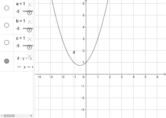 Il grafico della parabola e la sua equazione