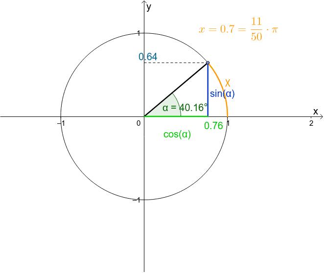 Bewegen Sie den blauen Punkt und beobachten Sie die Werte von sin(alpha) und cos(alpha). x ist das Bogenmaß.