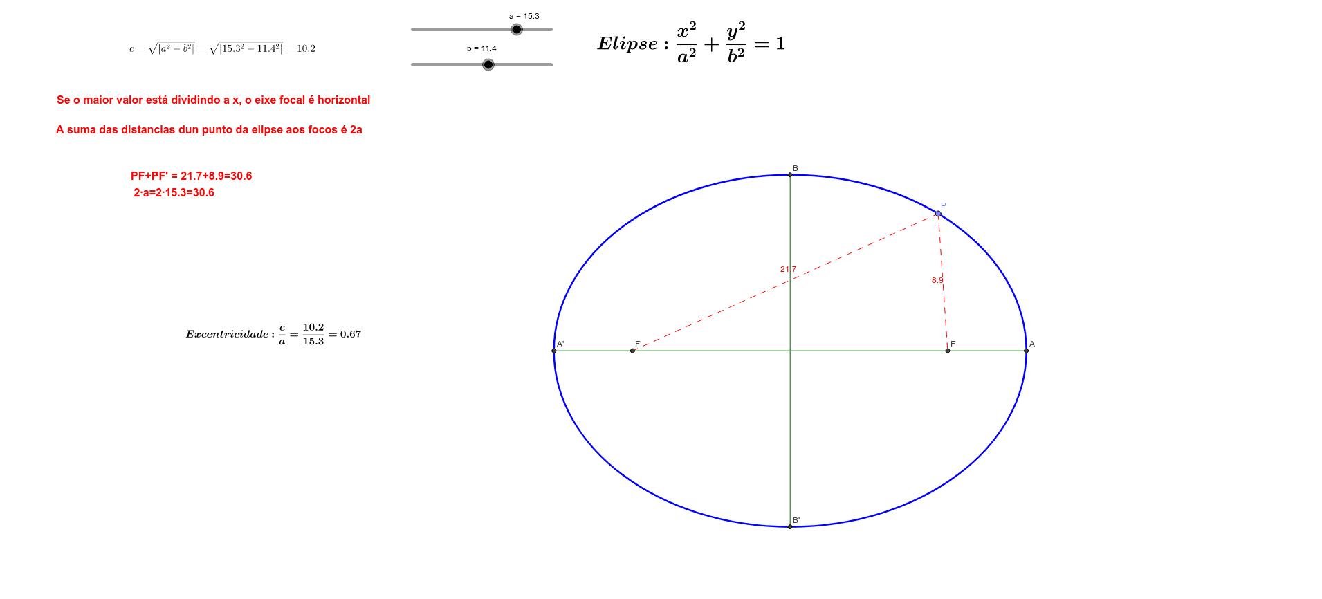 Propiedades da elipse e ecuación reducida dependendo dos valores de a e b