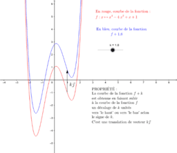 Courbe de f(x)+k