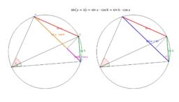 Formule d'addition sin(a+b)