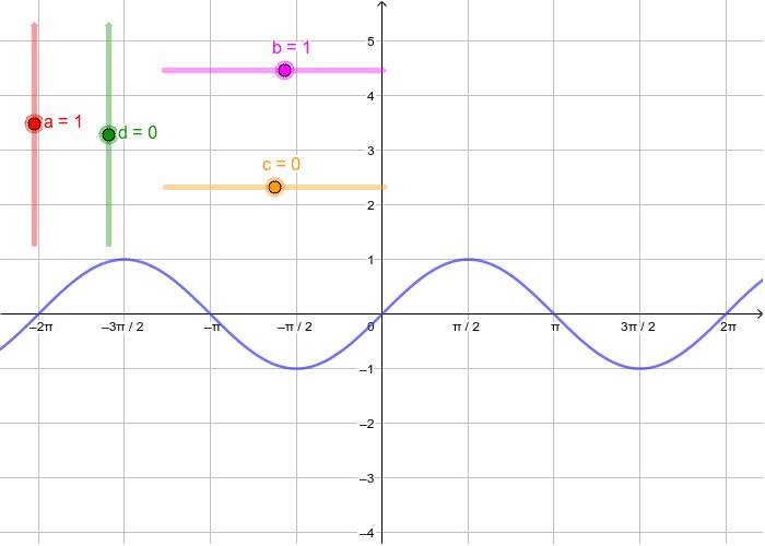 f(x) = a sin (bx - c) + d