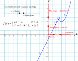 limit fungsi aljabar pendekatan numerik (2)