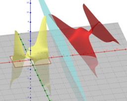 Simetria d'una funció de dues variables respecte d'un pla