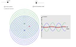 Interférences entre deux ondes circulaires