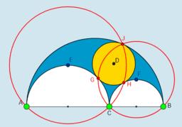 Ingeschreven cirkel, lijnen en cirkels