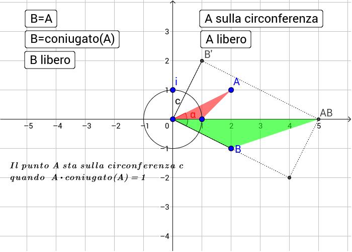 Moltiplicazione con moltiplicatore A e moltiplicando B. Circonferenza unitaria (centro 0 e raggio 1)