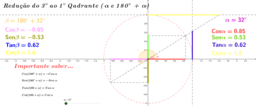 Redução do 3º ao 1º Quadrante  180 + alpha e alpha