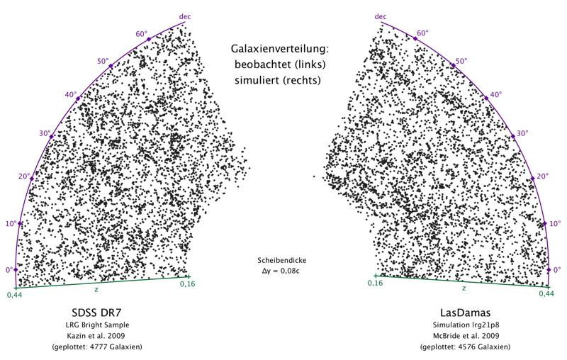 Die Verteilung der Galaxien im Universum. Wurde die Simulation unter korrekten Anfangsbestimmungen gestartet? Sind die Prozesse richtig modelliert? Kurz: Sind diese beiden Verteilungen mathematisch gleichwertig?