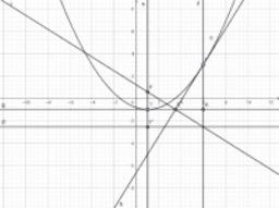 Parabola noto vertice e punto