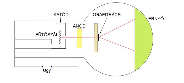 Az elektrondiffrakciós készülék felépítése