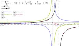 Traslaciones (Funciones Proporcionalidad Inversa)