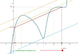 Teorema de la Media (Lagrange)