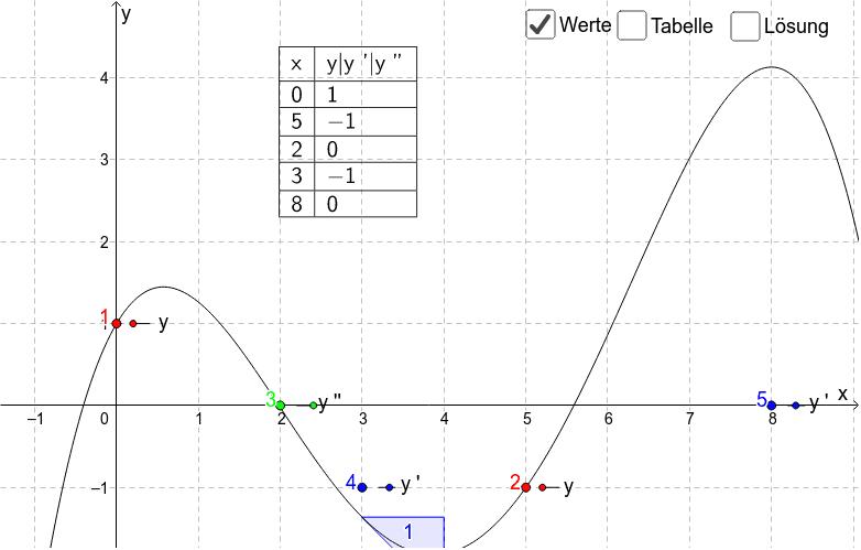 Aufstellen von Funktion - Grad 4 Rutzinger Drücke die Eingabetaste um die Aktivität zu starten