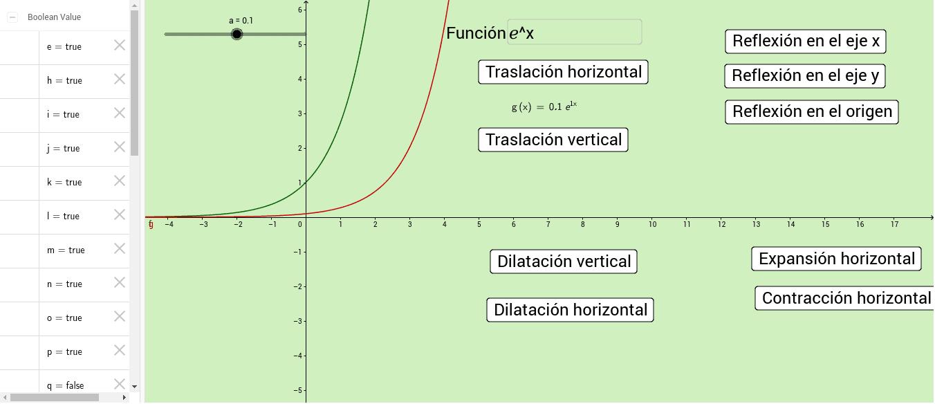 Transformación de funciones