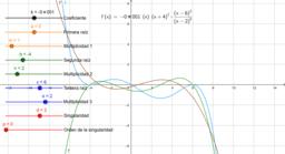 Relación de las raíces de una función y las de sus dos primeras derivadas.