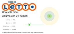 Le combinazioni del Lotto